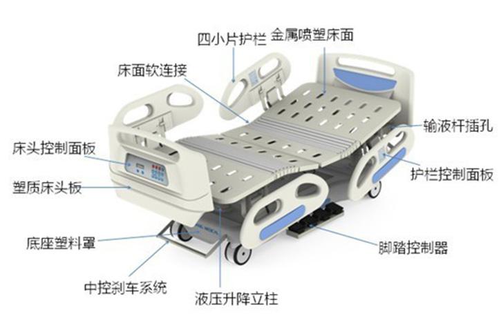多功能电动医疗床的结构