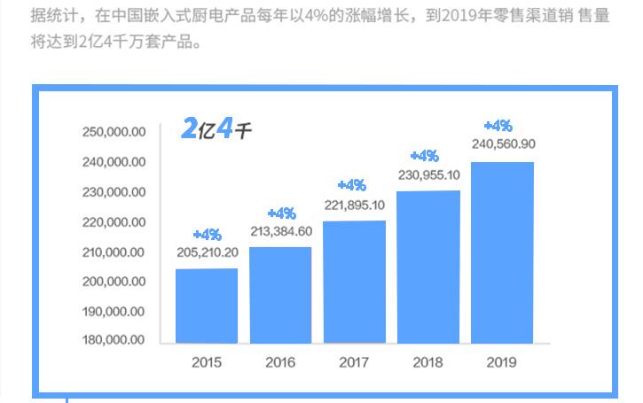 中国厨电产品零售销售预测表