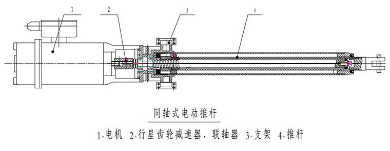 同轴式电动推杆(线性致动器)