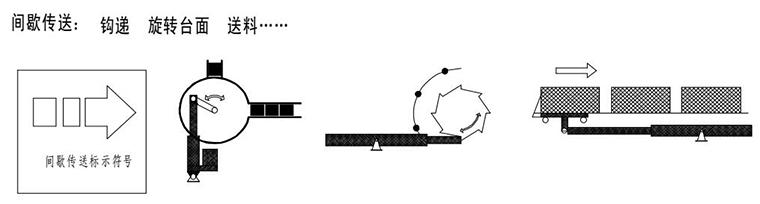 电动推杆间隙传送动作
